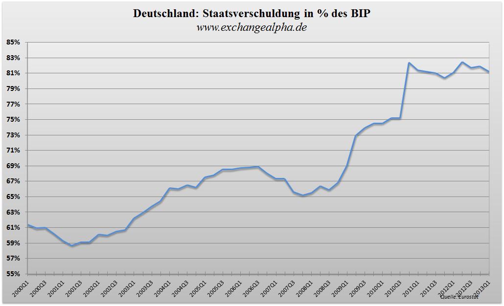 Deutschland BIP q - 24.07.2013
