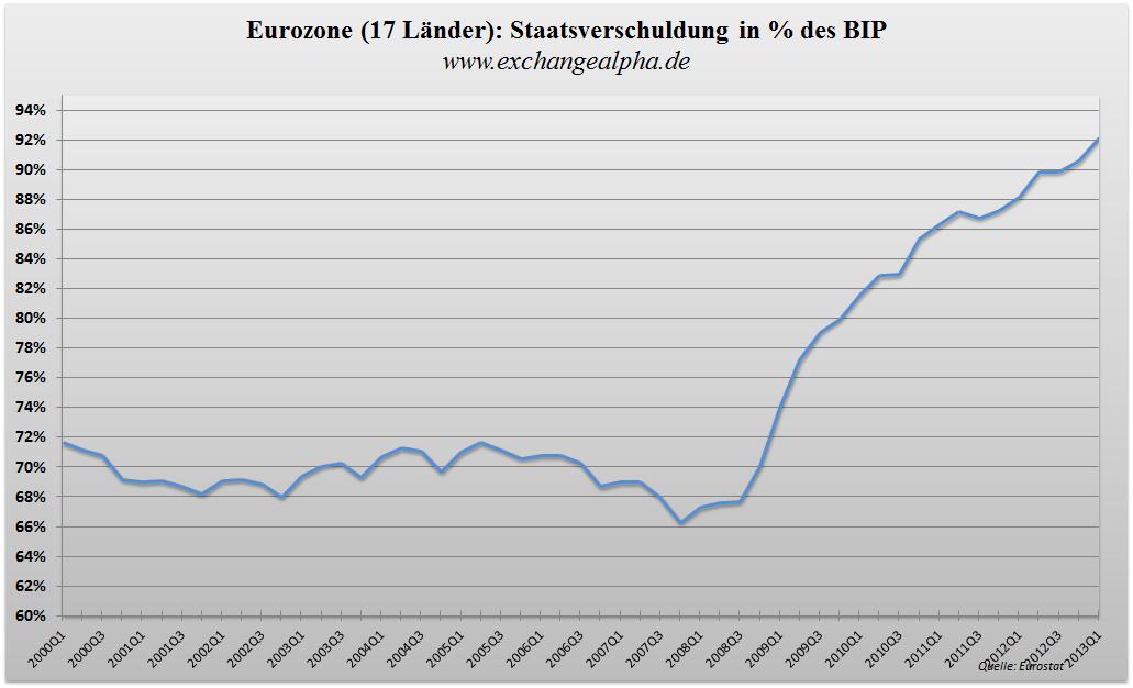 Eurozone BIP q - 24.07.2013