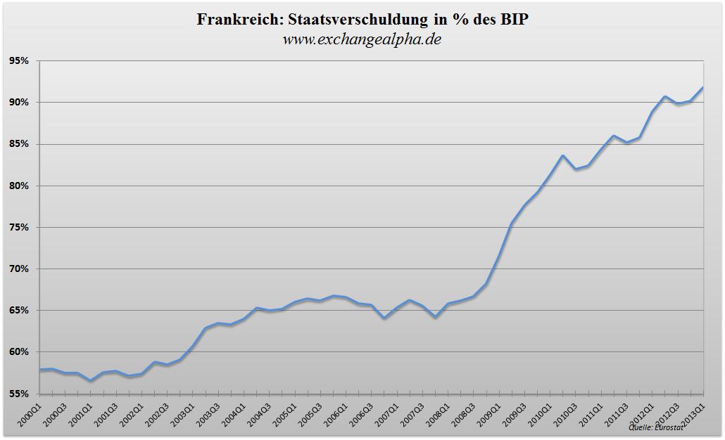 Frankreich BIP q - 24.07.2013