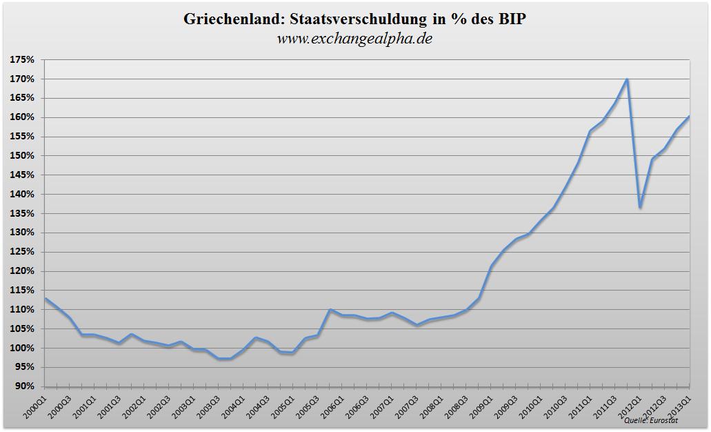 Griechenland BIP q - 24.07.2013