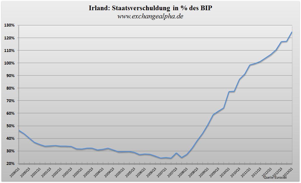 Irland BIP q - 24.07.2013