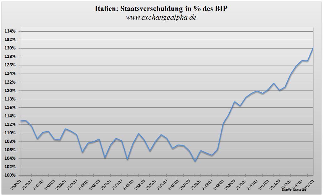 Italien BIP q - 24.07.2013