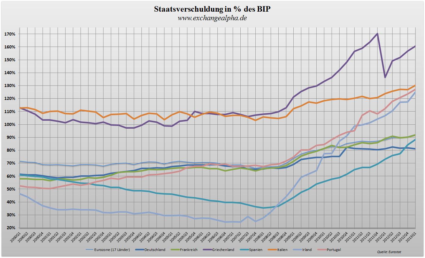 alle Staaten BIP q - 24.07.2013
